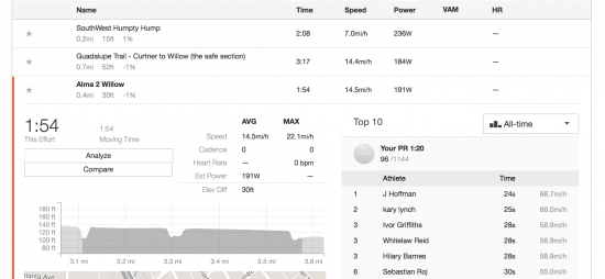 Strava data about my morning ride